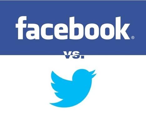 #Facebook vs. #Twitter: ¿Dónde invierto en #Publicidad ? (Parte II) | Social Media e Innovación Tecnológica | Scoop.it