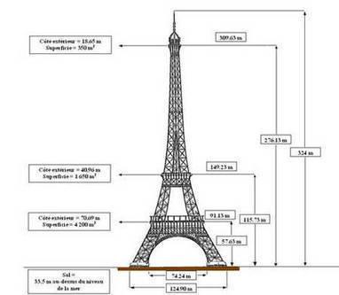 La verticalité : La construction de la Tour Eiffel | L'Histoire des Arts en 3ème au collège Vincent Auriol | Scoop.it