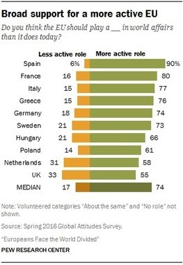 Key findings on how Europeans see their place in the world | Economie numérique | Scoop.it