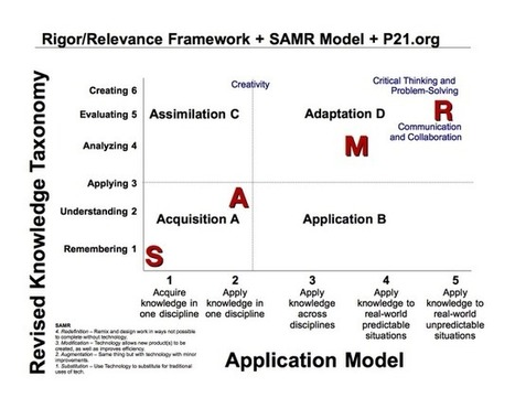 Blending Rigor & Relevance with SAMR and P21 - A Tech Hornet's ... | Kristina Hollis - Teaching and Technology | Scoop.it
