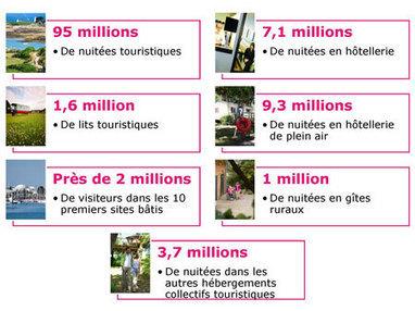 L'édition 2014 des chiffres clés du tourisme en Bretagne est disponible ! / L'info du jour / Nouveautés / Présentation / CRT Bretagne Pro - Tourisme Bretagne   Tourisme news   Scoop.it