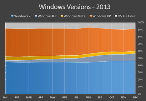 At year's end, XP usage plunges as Windows 7 and 8 take over - ZDNet | Tech Tips and Tricks by WillnWish | Scoop.it