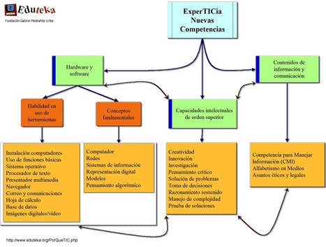 Eduteka - El porqué de las TIC en educación | Tecnología Educativa S XXI | Scoop.it