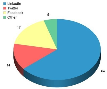 LinkedIn Drives 64% Of Social Media Traffic To Corporate Websites | Social media! | Scoop.it