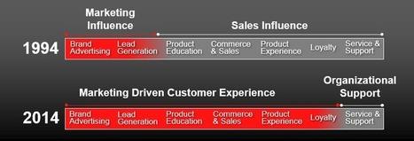 Tribune | Le marketing 3.0 : plus de ROI, moins de commercial | Marketing | Scoop.it
