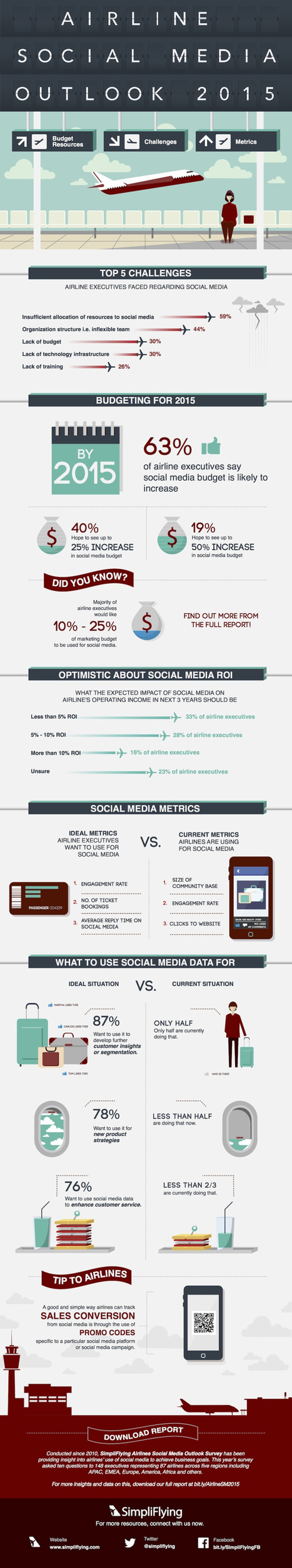 Airline Social Media Outlook 2015: Budget, Challenges and Metrics #infographic | MarketingHits | Scoop.it