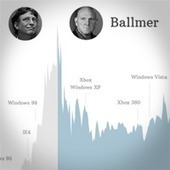 Microsofts two CEOs = Bill Gates and Steve Ballmer - CNNMoney | Movin' Ahead | Scoop.it