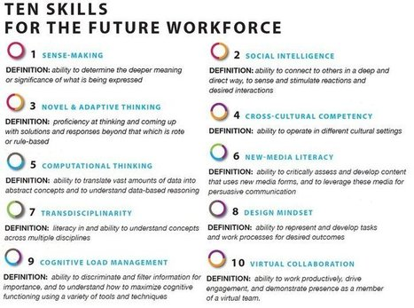 Ten Skills for the Future Workforce | 21st Century Learning and Teaching | Library Media | Scoop.it