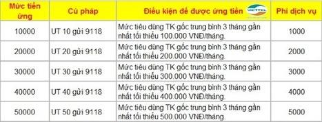 Cách ứng tiền nhanh Viettel - Dịch vụ ứng tiền tự động Viettel | Viettel | Cho thuê xe cưới tại Hà Nội giá rẻ | Scoop.it