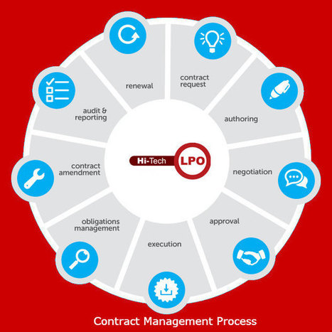 The Role of LPO Companies in Contract Management Services | Legal Process Outsourcing | Scoop.it