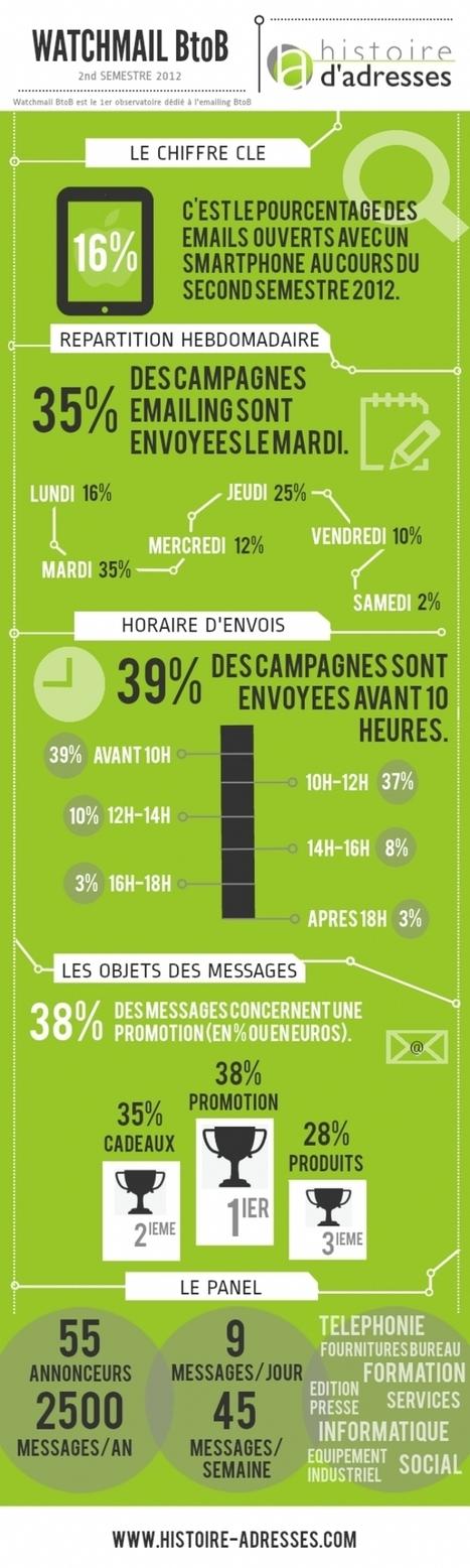 16 % des e-mails B to B sont ouverts sur un smartphone | Vos visiteurs B2B ont faim, (re)nourrissez les ! | Scoop.it