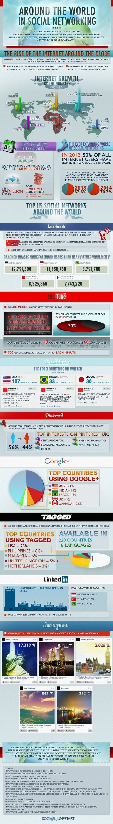 By @JennyDeVaughn - Social Precision Blog - Infographic: Around the World in SocialNetworking | Open Data | Scoop.it