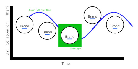 Marketing Vs Branding - Curagami | Curation Revolution | Scoop.it