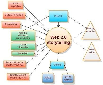 La narrativa digital y sus posibilidades | aprendiendo ubuntu | Scoop.it
