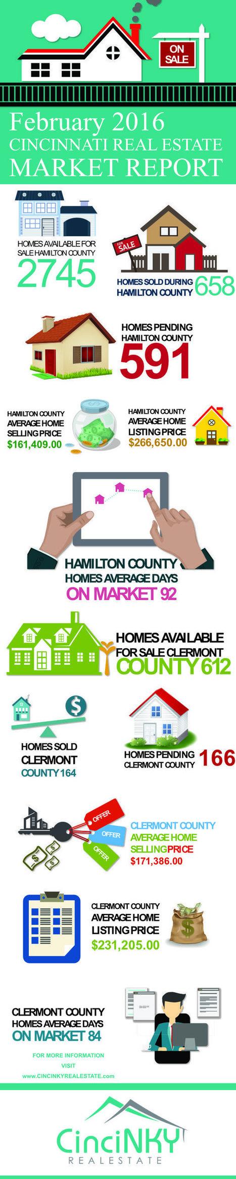 February 2016 Greater Cincinnati Real Estate Market Report - Cincinnati and Northern Kentucky Real Estate   Real Estate   Scoop.it
