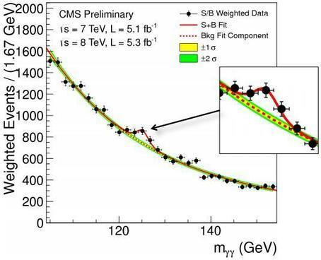 Confirmado: el CERN descubre el bosón de Higgs   Hablando de Ciencia   Artículos   Divulgatt   Scoop.it