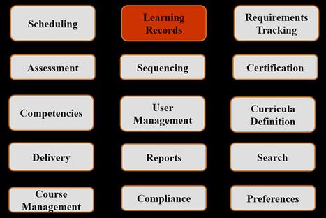 Experience API, cmi5, and Future SCORM by Art  Werkenthin : Learning Solutions Magazine | APRENDIZAJE | Scoop.it
