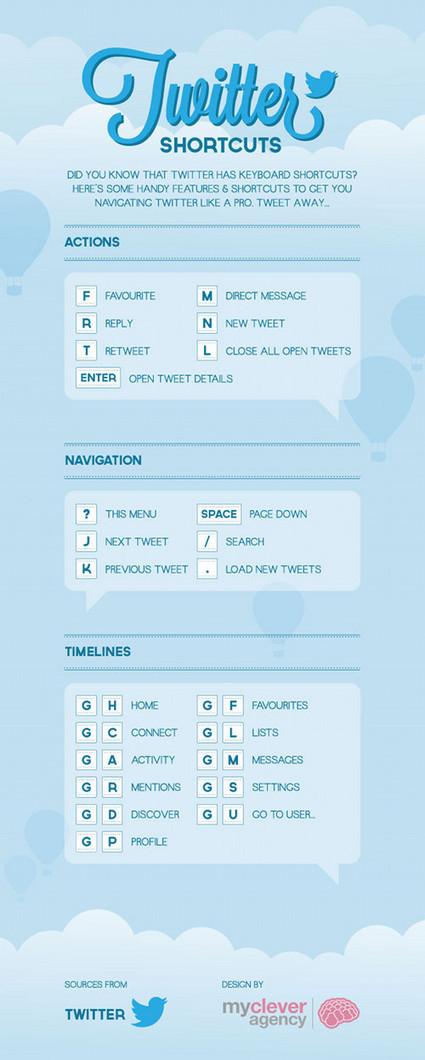 24 raccourcis clavier Twitter pour économiser du temps ! | Actualités, presse, économie, PME, numérique.... | Scoop.it