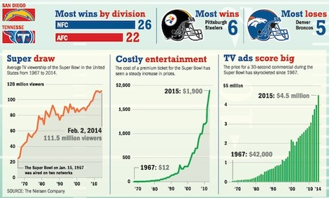Charts, Graphs, And Visual STEAM - Teaching The Super Bowl By The Numbers | Design in Education | Scoop.it