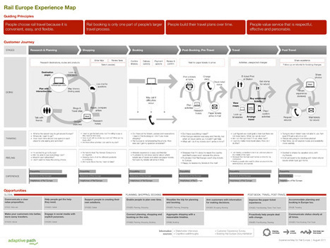 Improving UX with Customer Journey Maps | Design for User Experiences Now | Scoop.it