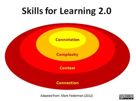 Learning with 'e's: Skills for Learning 2.0 | Differentiated and ict Instruction | Scoop.it