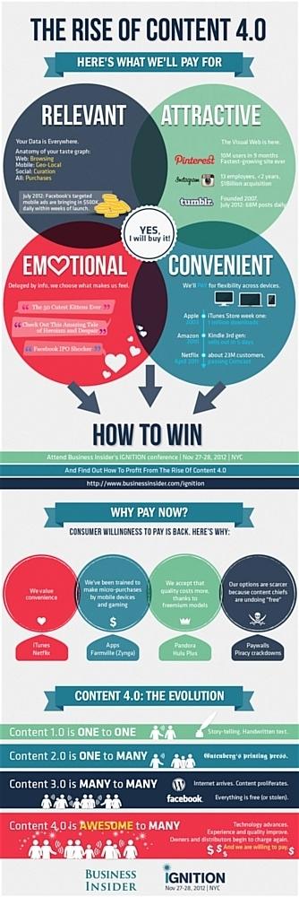 Les recettes pour réussir un site de contenu payant | eTourisme & web marketing | Scoop.it