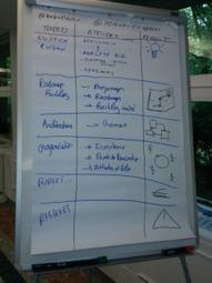[Agile France 2014] Cadrer un projet Agile | Technos Dev web et méthodes agiles | Scoop.it