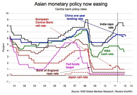 Inflation, Central Banks and Interest Rates -SNBCHF.COM | Foreign Exchange Theory | Scoop.it