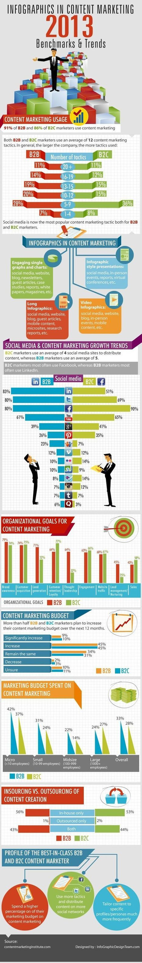 Social Media Infographics | Online Visibility For The Non-Savvy Entrepreneur | Scoop.it