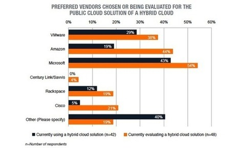 Hybrid and private vs. public cloud strategies: Assessing the duel - ZDNet | Datacenters | Scoop.it