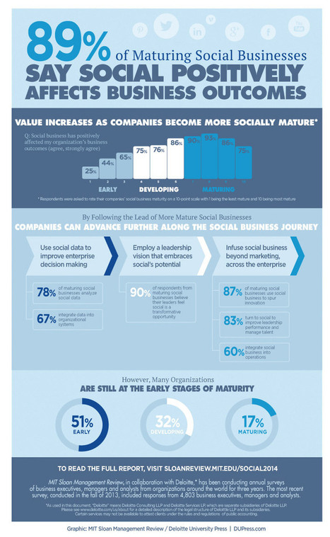 Infographic: Social Business Driving Positive Outcomes | MIT Sloan Management Review | Renewable & Sustainable Resource Usage | Scoop.it