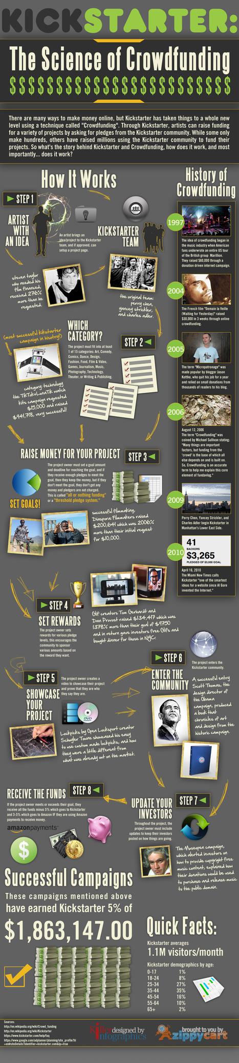 The Science of Crowdfunding | Kickstarter Infographic | Crowdfunding World | Scoop.it