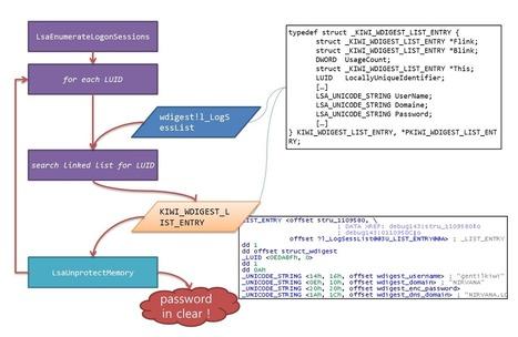 "Windows Logon Password - Get Windows Logon Password using Wdigest in Memory Dump | ""Computação Forense"" | Scoop.it"