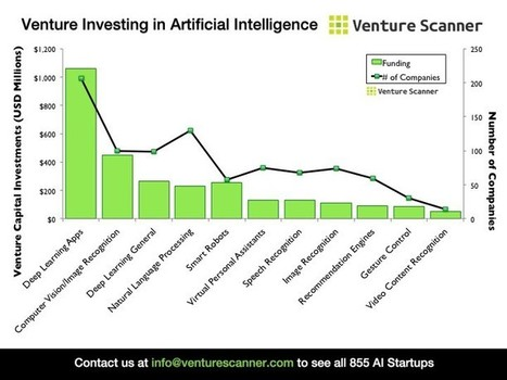 The State of Artificial Intelligence in Six Visuals — Medium | Entrepreneurship in Higher Education | Scoop.it