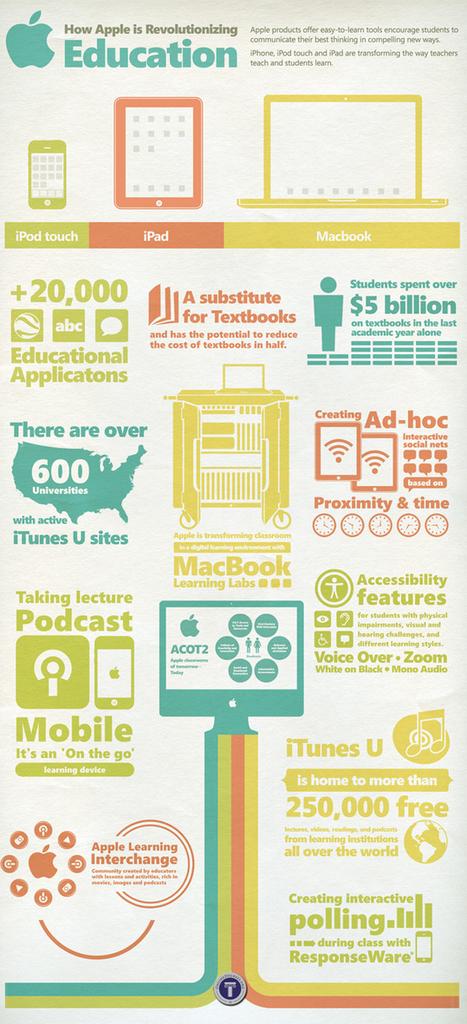 #Infografía ¿Cómo está revolucionando Apple la educación? | M-learning | Scoop.it