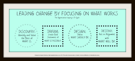 Reframing Problem Solving with the Appreciative Inquiry 4 D Cycle - Brilliant or Insane - @AngelaStockman | EdTech Footenotes | Scoop.it