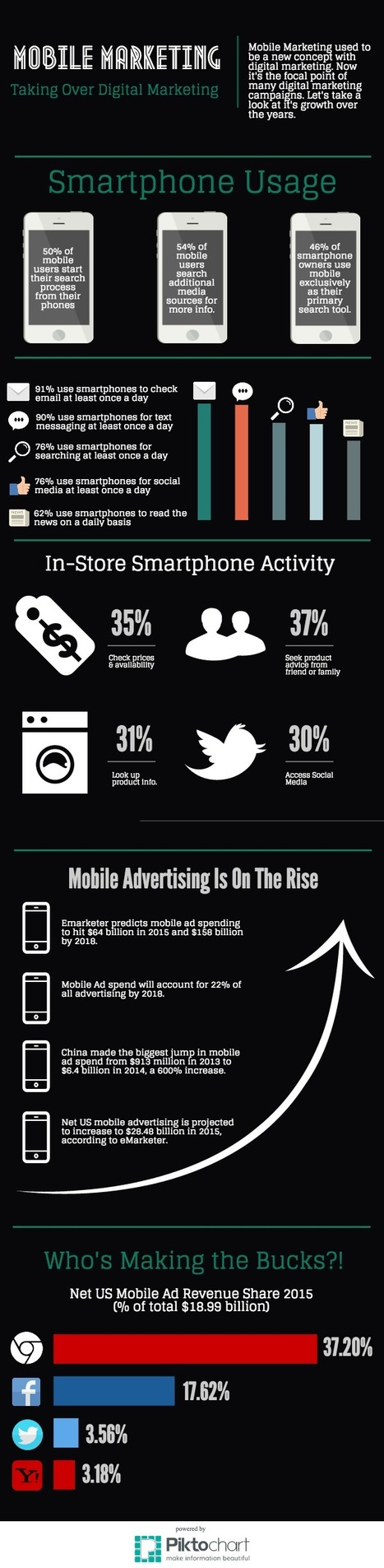 Infographic: Mobile Marketing is Taking Over Digital Marketing | Mobile Marketing Watch | Mobile Customer Experience Management | Scoop.it