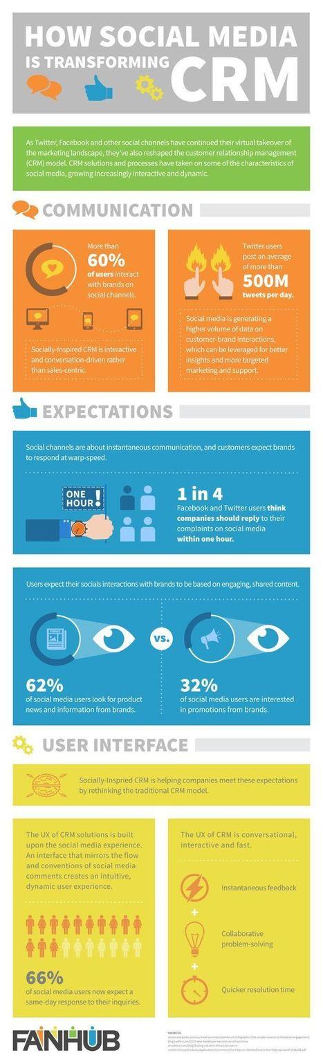 Web expert | CRM - eCRM - Social CRM | Scoop.it