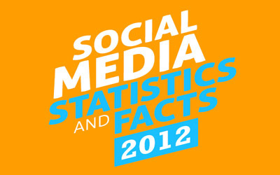 20 Surprising Social Media Stats For 2012 - Edudemic | teaching with technology | Scoop.it