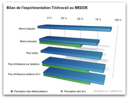 Bilan très positif pour l'expérimentation télétravail au ministère de l'Ecologie | Le JardinCo | Scoop.it