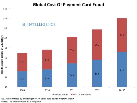 The Massive Credit And Debit Card Security Overhaul In The US Is Coming — Here Are The Costs And Opportunities   payments   Scoop.it