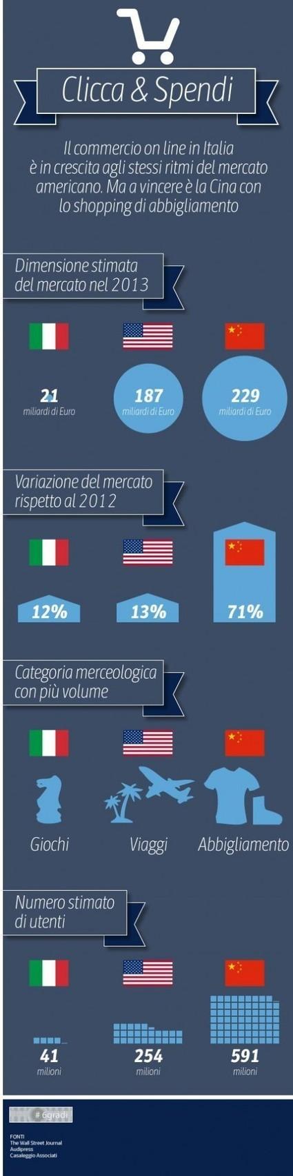 Cina e Usa: chi vince nell'e-commerce (e in Italia compriamo giochi) | e-commerce | Scoop.it
