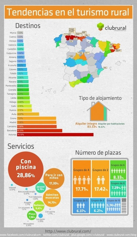 Tendencias en Turismo rural #infografia #infographic #tourism | GeoActiva Turismo de Aventura | Scoop.it