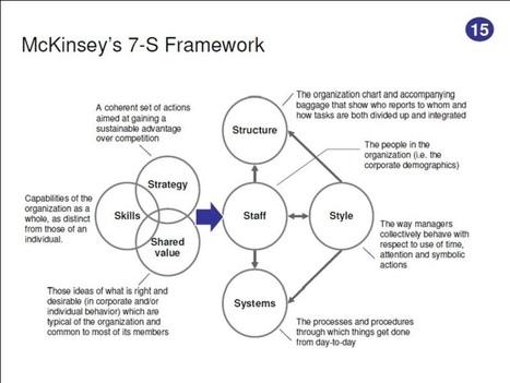 StrategyHub: Framework of the Week - 15 - McKinsey's 7-S Framework | Innovation Management | Scoop.it