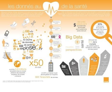 Orange Healthcare - [infographie] les données au coeur de la santé | Silicon Pharma | Scoop.it