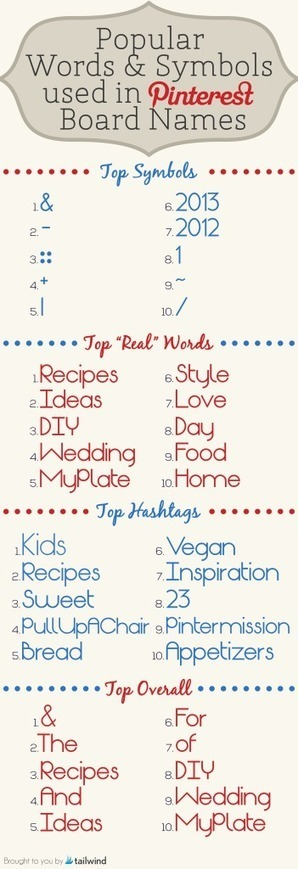 Popular Words and Symbols Used in Pinterest Board Names | MarketingHits | Scoop.it