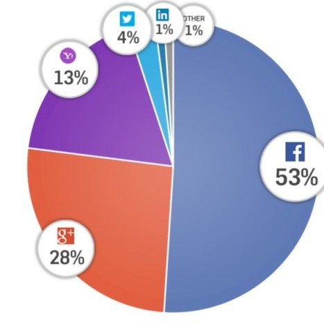 Facebook Now Powers More Than Half Of All Social Logins | Social Media Useful Info | Scoop.it