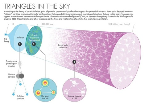 Triangles in the Sky Tell the Story of the Universe's Birth   Dr. Goulu   Scoop.it