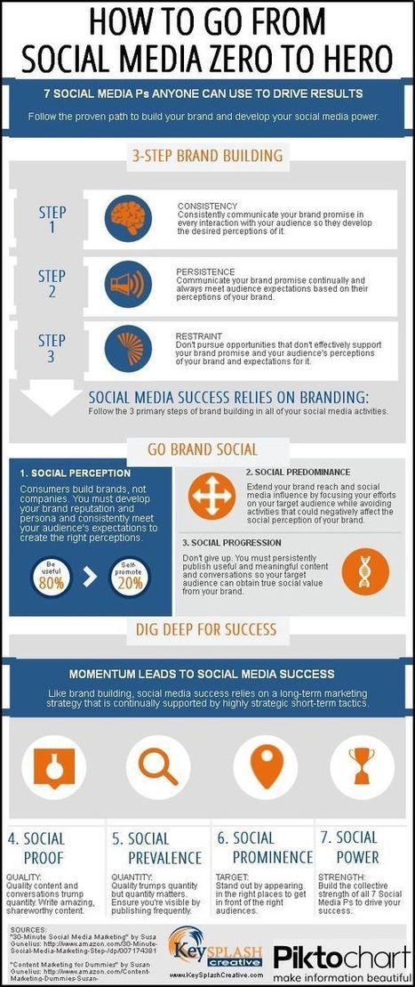 7 P's Of Social Media Marketing That Drive Results | Social signals | Scoop.it