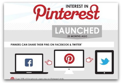 Pinterest to drive 40 percent of all social media purchases | Articles | Main | Virtual Options: Social Media for Business | Scoop.it
